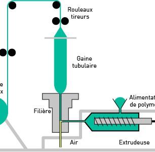 Schéma de  fabrication